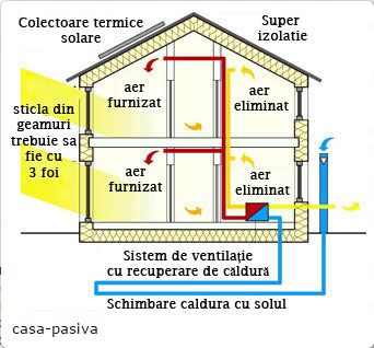 Passive houses in Germany efficiency