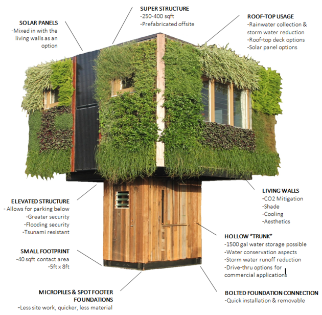 Elevate \u2013 the sustainable house: green and practical functions