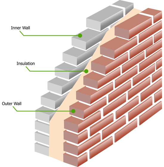 Double Brick Cavity Walls - A Slice In The Wall